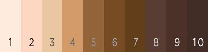 Bảng cấp độ màu sắc nước da