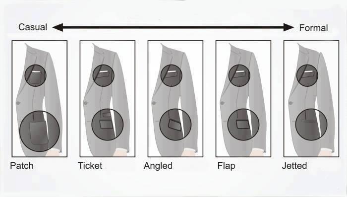 Đặc điểm túi khi may áo vest